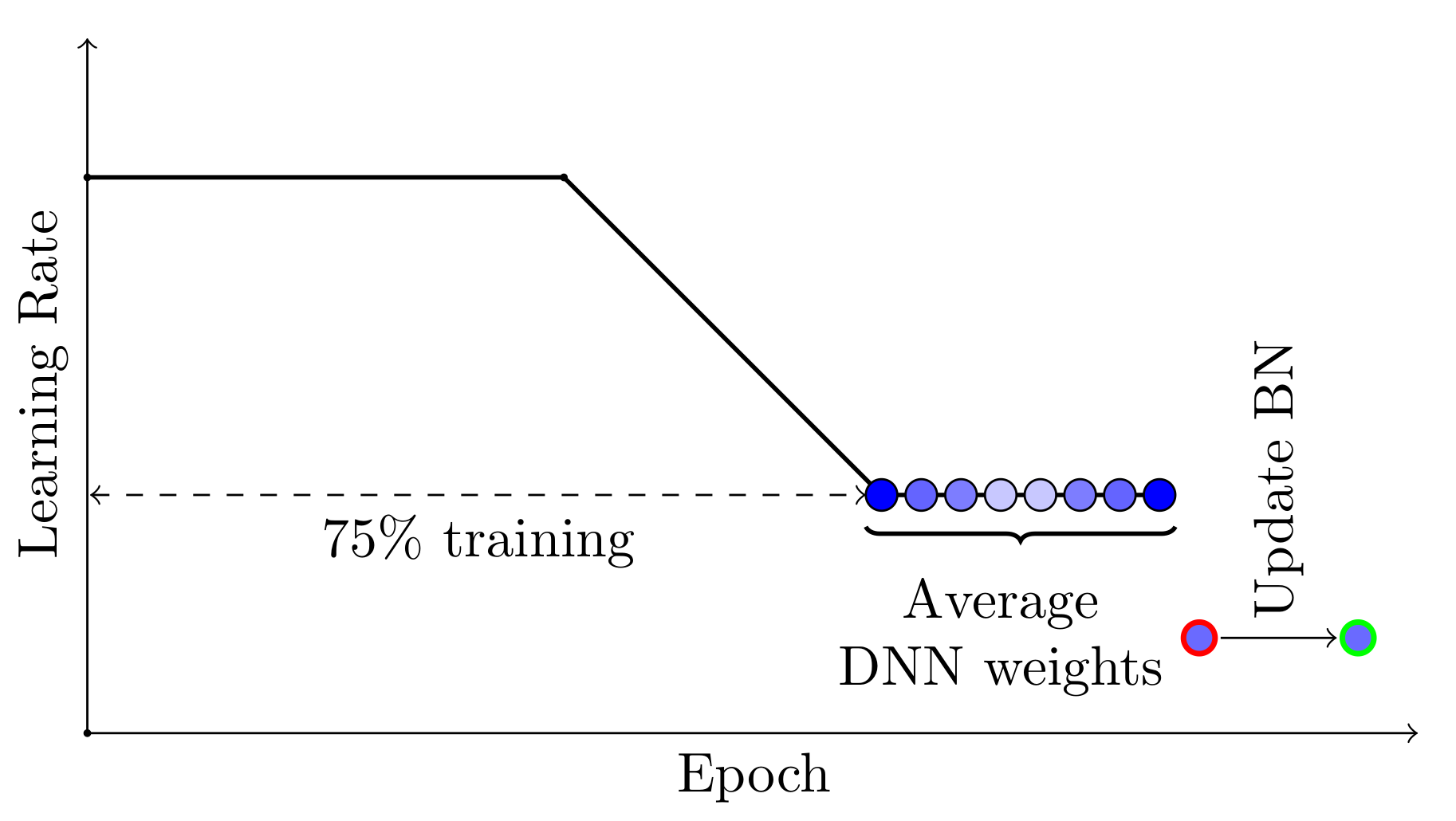 Stochastic Weight Averaging in PyTorch | PyTorch