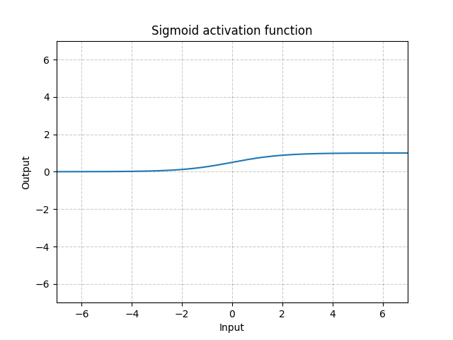 Torch Functional Sigmoid