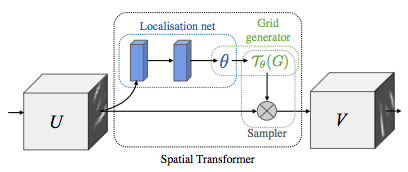 Spatial Transformer Networks Tutorial — PyTorch Tutorials
